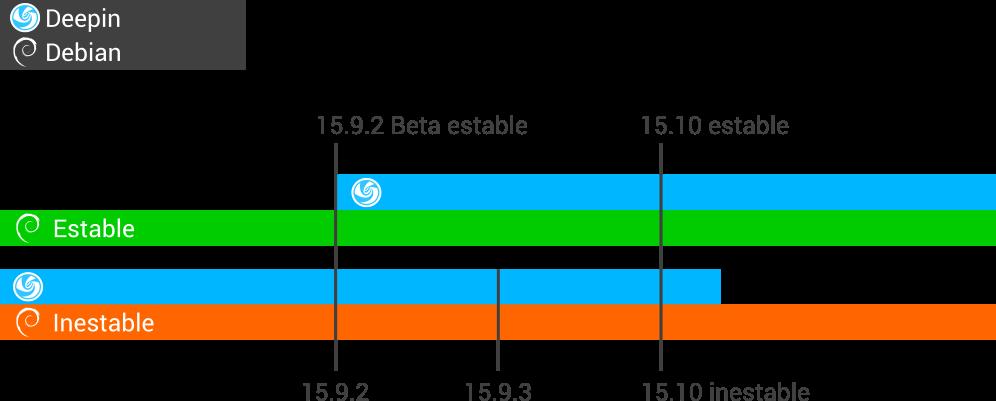Linea de tiempo de Deepin estable