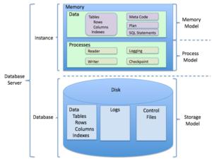Estructura del sistema de gestión de base de datos