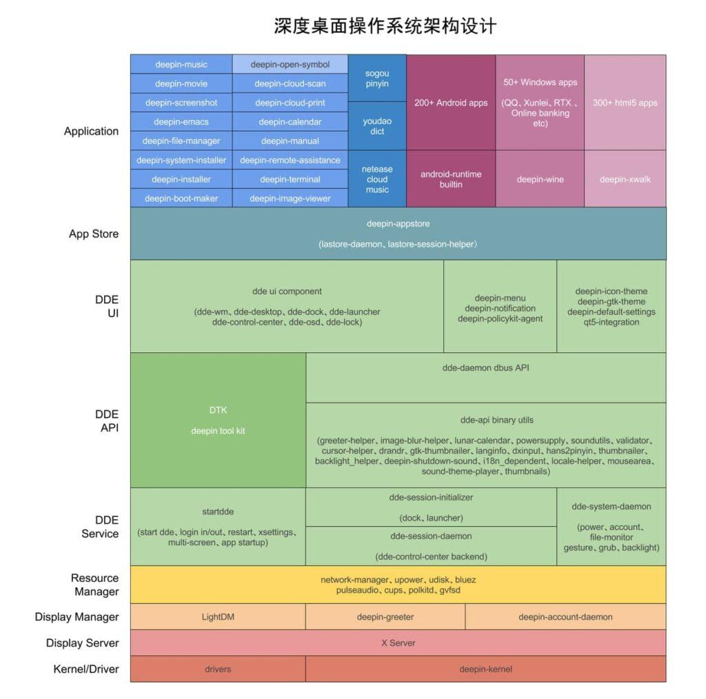 Crestomatía. Organización del software de Deepin.