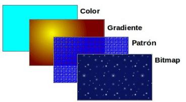 Tipos de coloreado en LO Draw